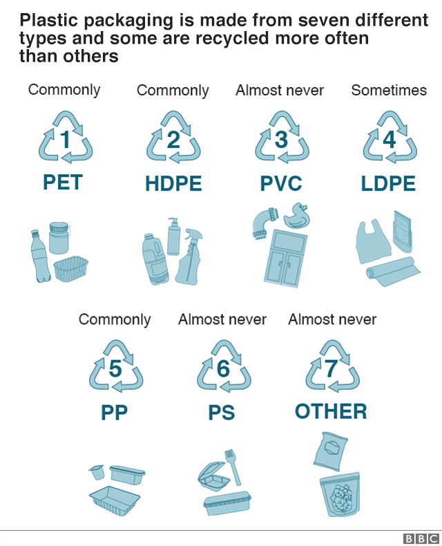 Why is plastic so hard to recycle?