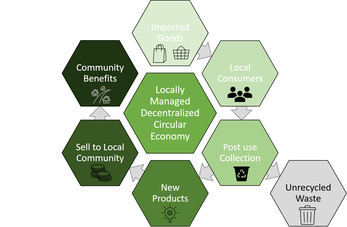 The Challenge of the Circular Economy in the Developing World